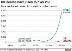 英国出现一名最年轻新冠肺炎死亡病例 年仅18岁