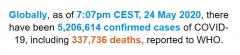 世卫组织:全球新冠肺炎累计确诊5206614例
